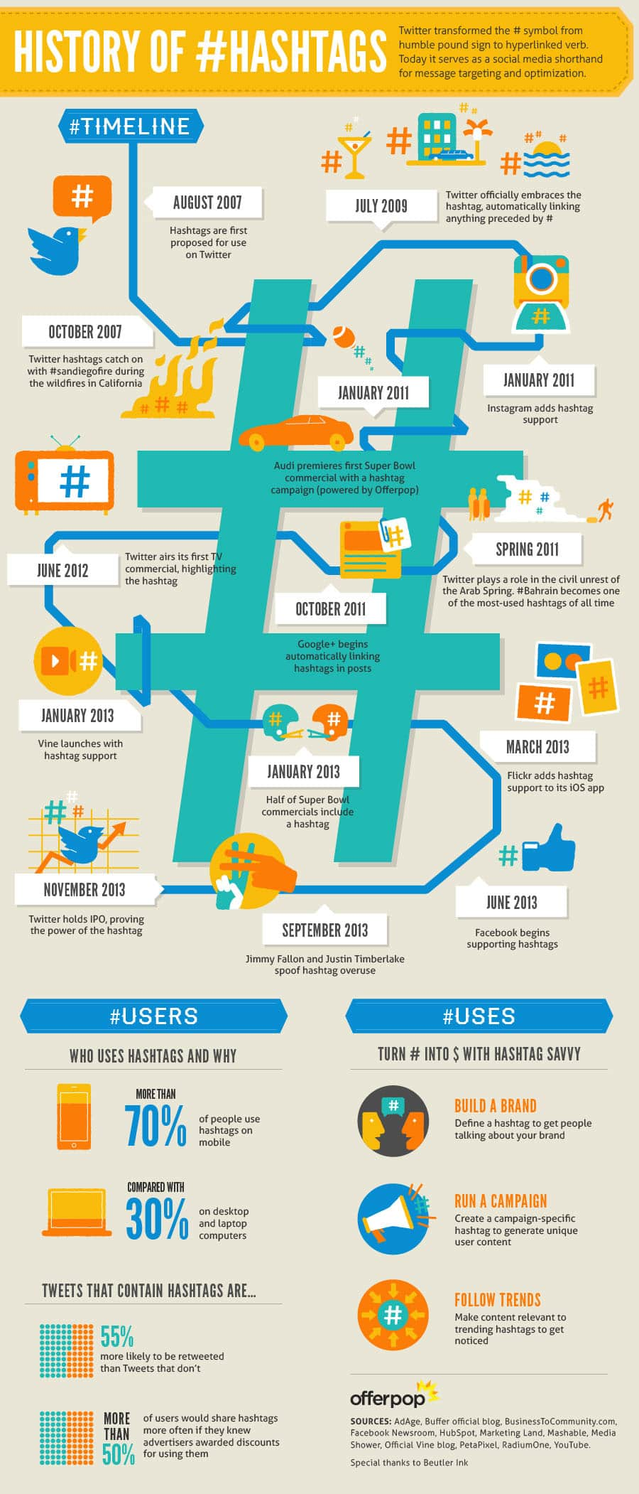 History of hashtags