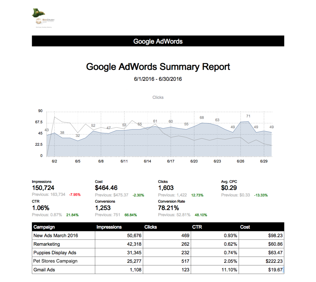 Optimized Adwords Campaign