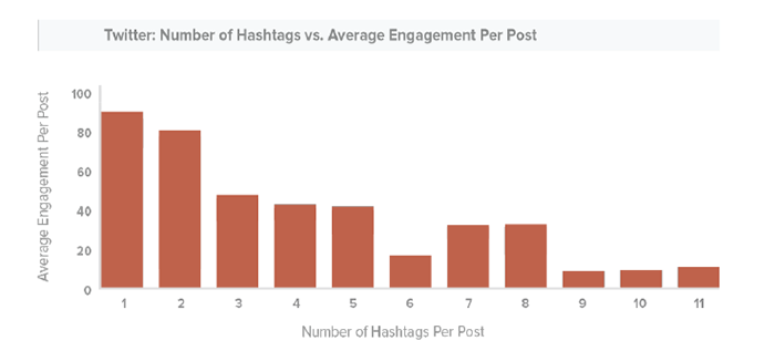 twitter best number of hashtags per post